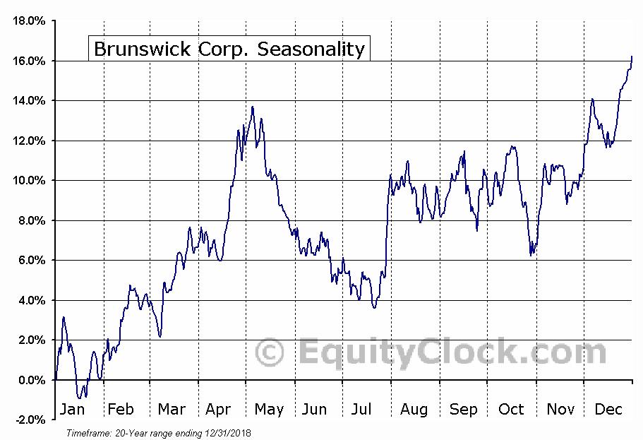 Brunswick Corp. (NYSE:BC) Seasonal Chart