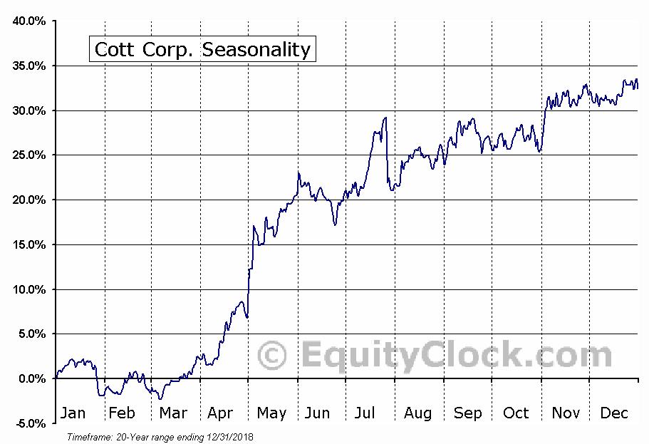 Cott Corp. (TSE:BCB.TO) Seasonal Chart