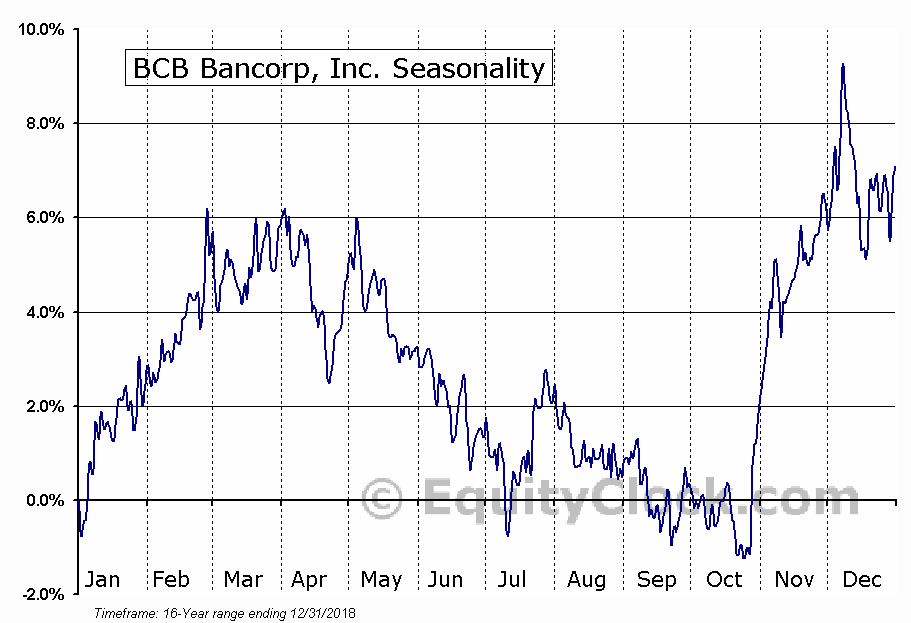 BCB Bancorp, Inc. (NJ) (NASD:BCBP) Seasonal Chart