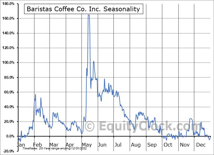 Baristas Coffee Co. Inc. (OTCMKT:BCCI) Seasonal Chart