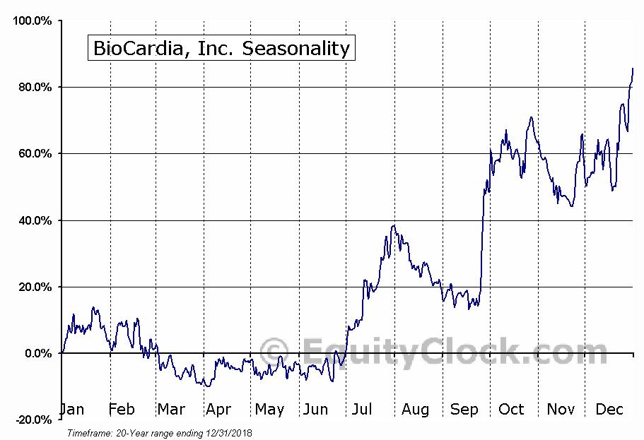 BioCardia, Inc. (OTCMKT:BCDA) Seasonal Chart