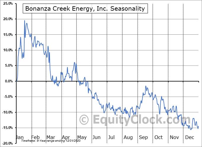 Bonanza Creek Energy, Inc. (NYSE:BCEI) Seasonal Chart
