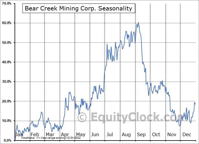 Bear Creek Mining Corp. (OTCMKT:BCEKF) Seasonal Chart