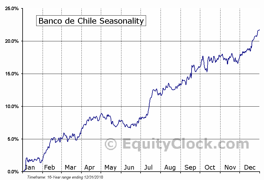 Banco de Chile (NYSE:BCH) Seasonal Chart