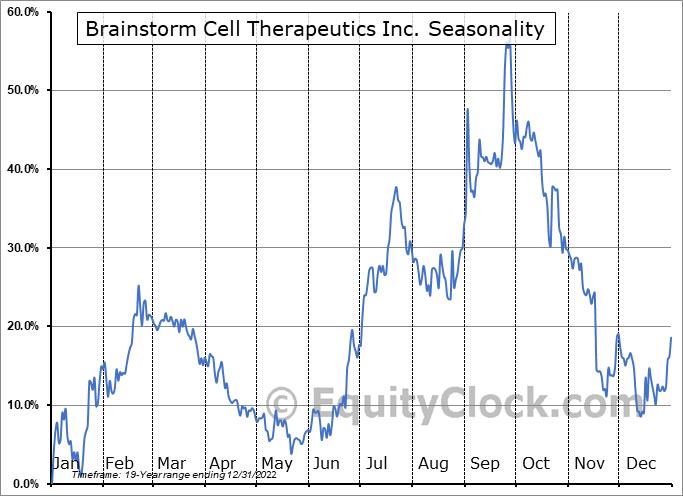 Brainstorm Cell Therapeutics Inc. (NASD:BCLI) Seasonal Chart