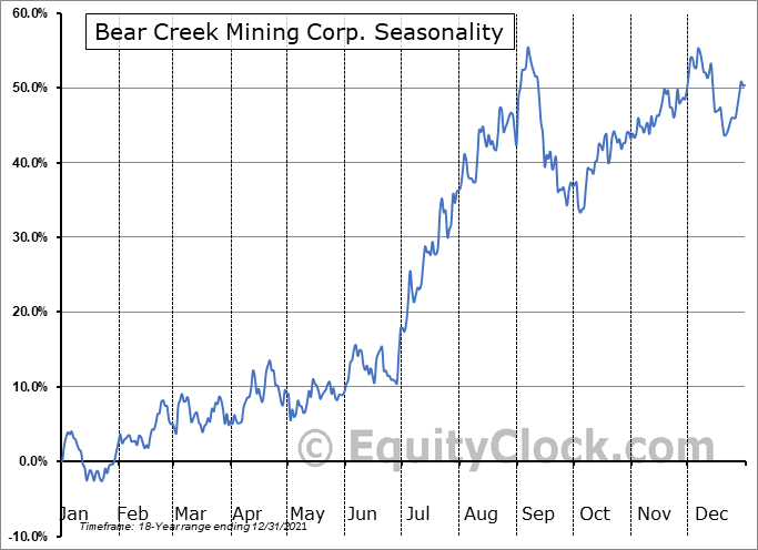 Bear Creek Mining Corp. (TSXV:BCM.V) Seasonal Chart