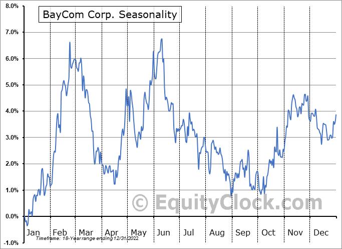 BayCom Corp. (NASD:BCML) Seasonal Chart