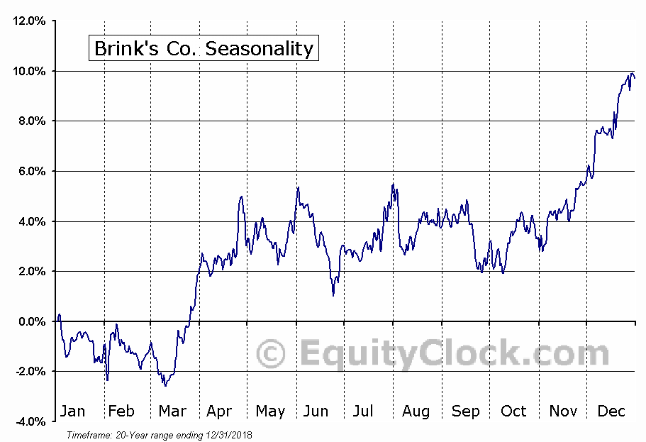 Brink's Co. (NYSE:BCO) Seasonal Chart