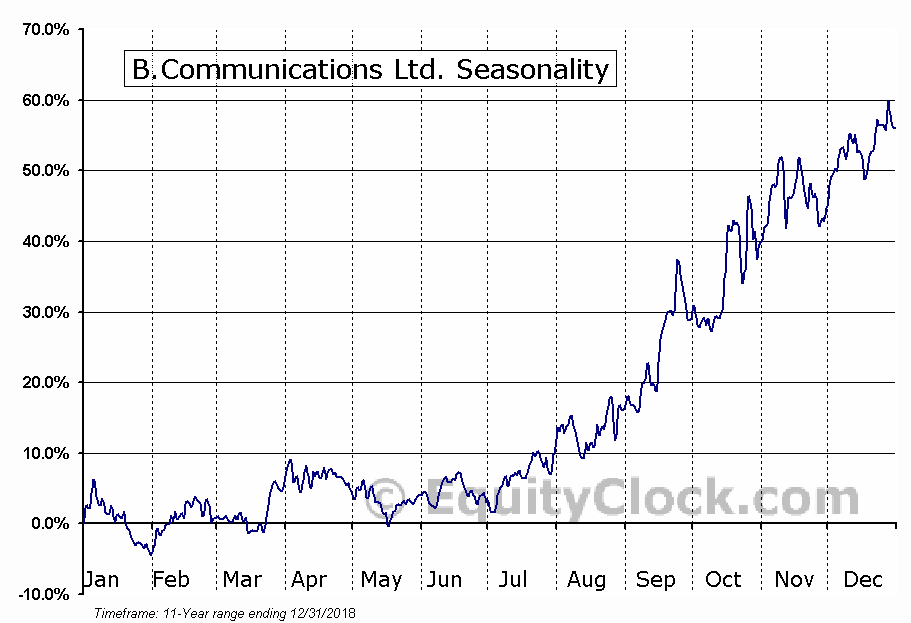 B.Communications Ltd. (NASD:BCOM) Seasonal Chart
