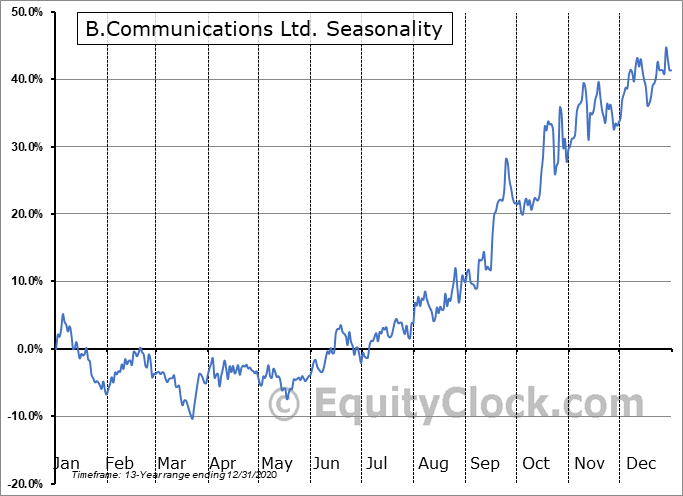 B.Communications Ltd. (OTCMKT:BCOMF) Seasonal Chart