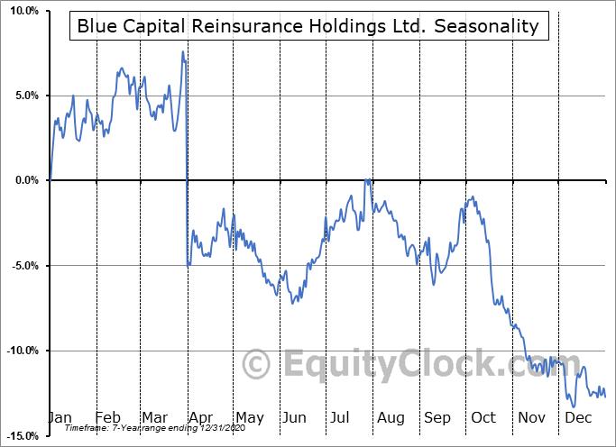 Blue Capital Reinsurance Holdings Ltd. (OTCMKT:BCRHF) Seasonal Chart