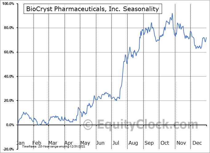 BioCryst Pharmaceuticals, Inc. (NASD:BCRX) Seasonal Chart