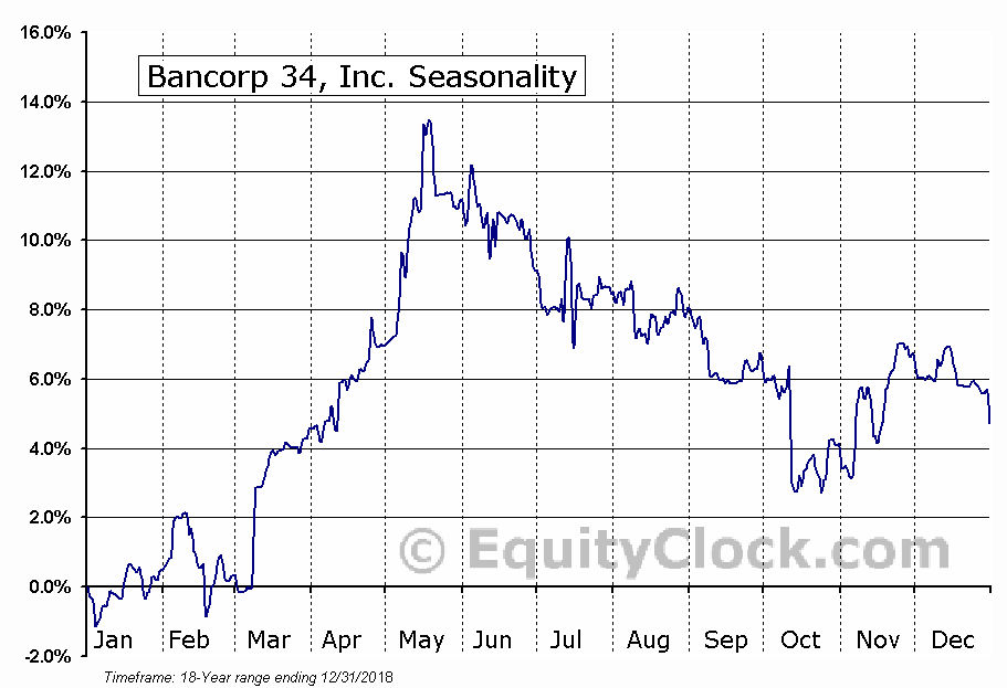 Bancorp 34, Inc. (NASD:BCTF) Seasonal Chart