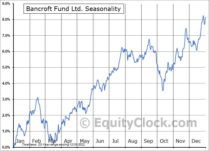 Bancroft Fund Ltd. (AMEX:BCV) Seasonal Chart