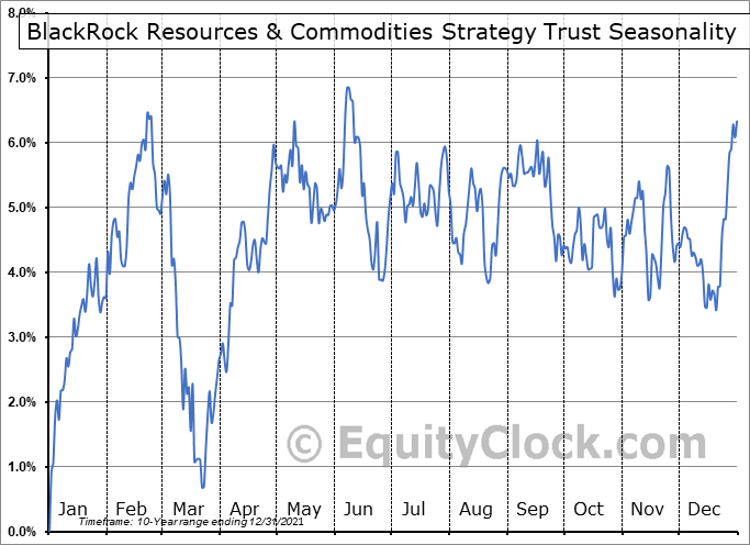 BlackRock Resources & Commodities Strategy Trust (NYSE:BCX) Seasonal Chart