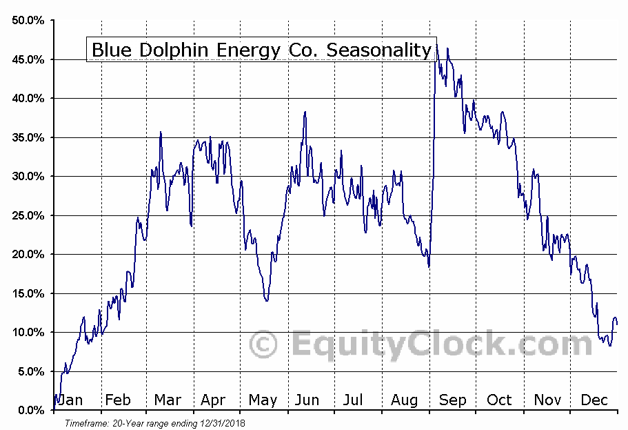 Blue Dolphin Energy Co. (OTCMKT:BDCO) Seasonal Chart