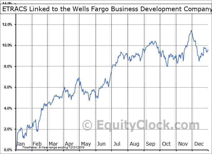 ETRACS Linked to the Wells Fargo Business Development Company Index ETN (NYSE:BDCS) Seasonal Chart