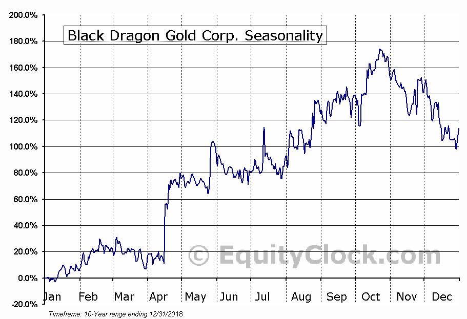 Black Dragon Gold Corp. (TSXV:BDG.V) Seasonal Chart