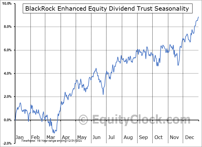 BlackRock Enhanced Equity Dividend Trust (NYSE:BDJ) Seasonal Chart