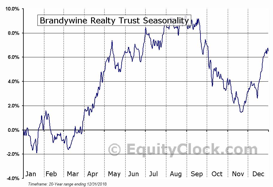 Brandywine Realty Trust (NYSE:BDN) Seasonal Chart