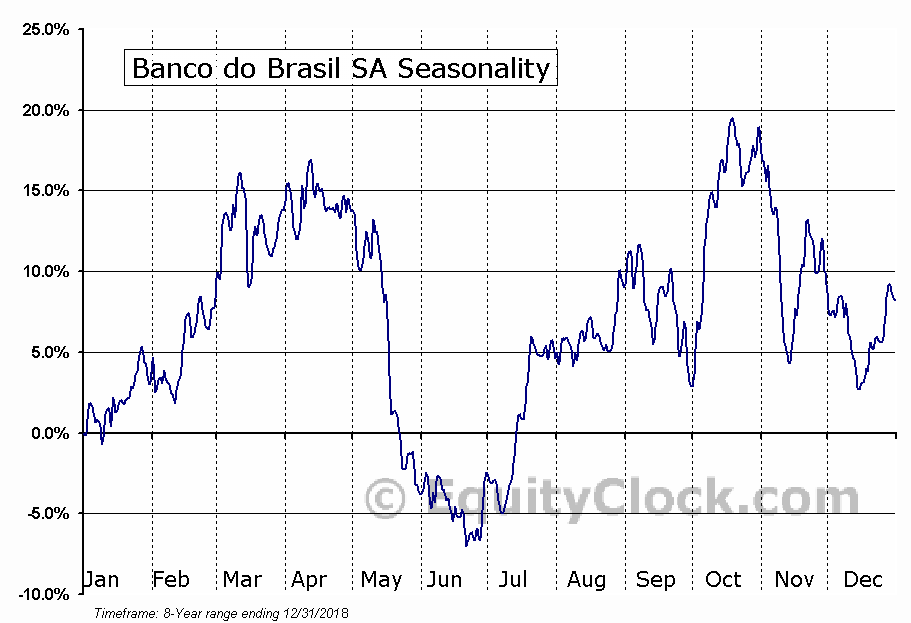 Banco do Brasil SA (OTCMKT:BDORY) Seasonal Chart