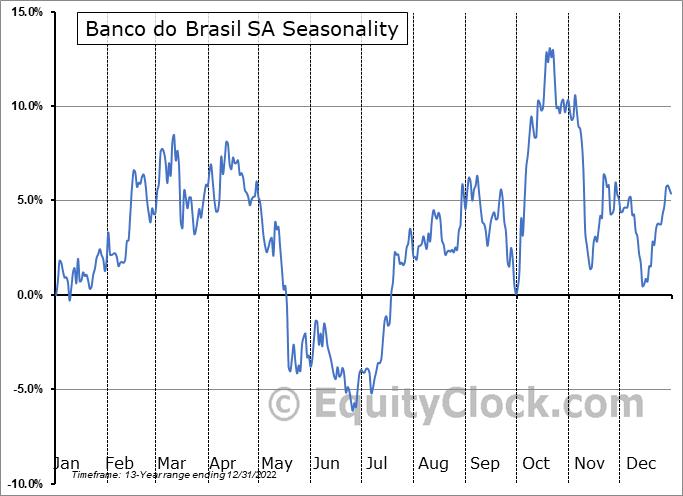 Banco do Brasil SA (OTCMKT:BDORY) Seasonal Chart