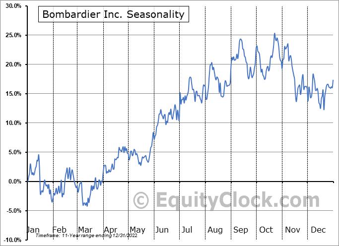 Bombardier Inc. (OTCMKT:BDRBF) Seasonal Chart