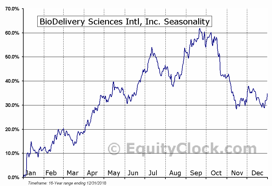 BioDelivery Sciences Intl, Inc. (NASD:BDSI) Seasonal Chart