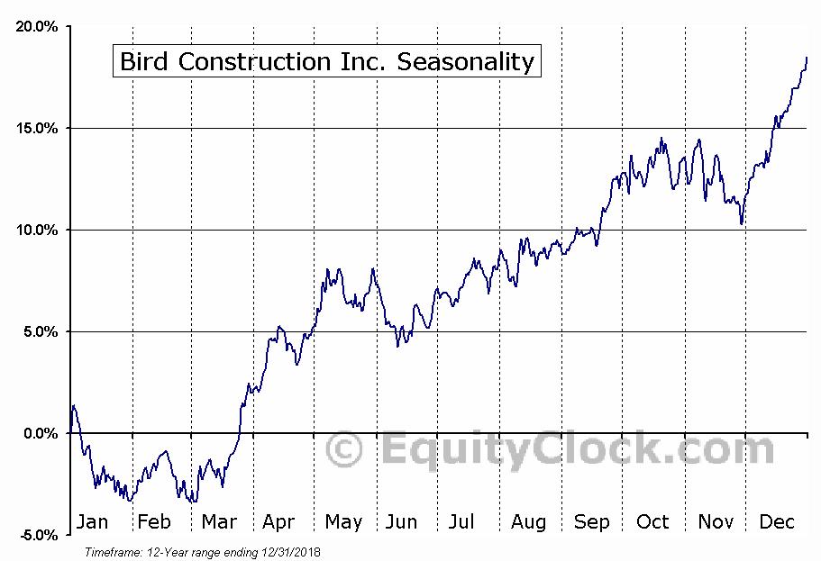 Bird Construction (TSE:BDT) Seasonal Chart
