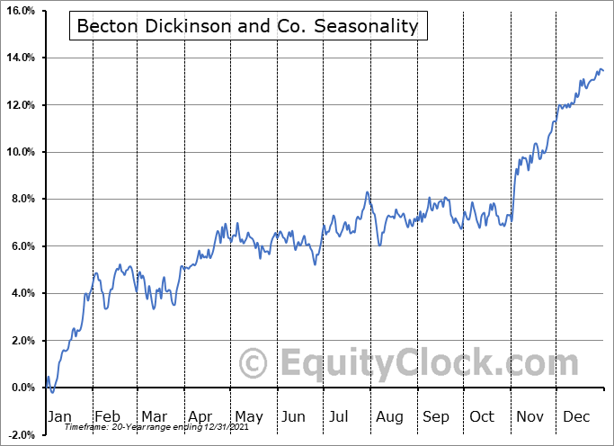 Becton Dickinson and Co. (NYSE:BDX) Seasonal Chart