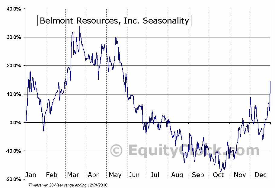 Belmont Resources, Inc. (TSXV:BEA) Seasonal Chart
