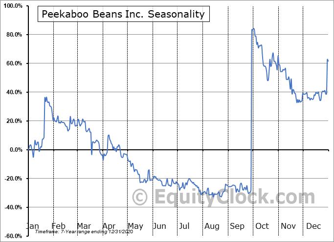 Peekaboo Beans Inc. (CSE:BEAN.CA) Seasonal Chart