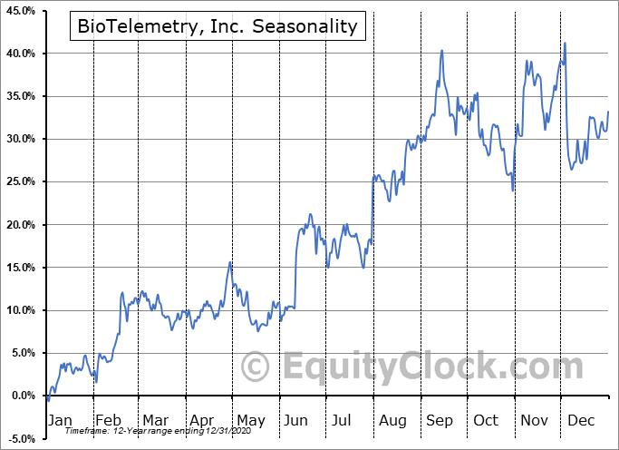 BioTelemetry, Inc. (NASD:BEAT) Seasonal Chart