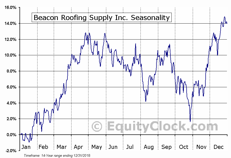Beacon Roofing Supply Inc. (NASD:BECN) Seasonal Chart