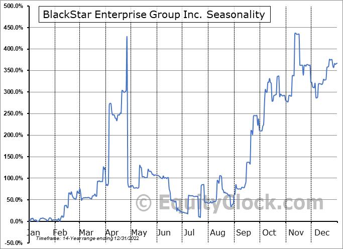 BlackStar Enterprise Group Inc. (OTCMKT:BEGI) Seasonal Chart