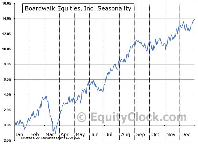 Boardwalk Equities, Inc. (TSE:BEI/UN.TO) Seasonal Chart