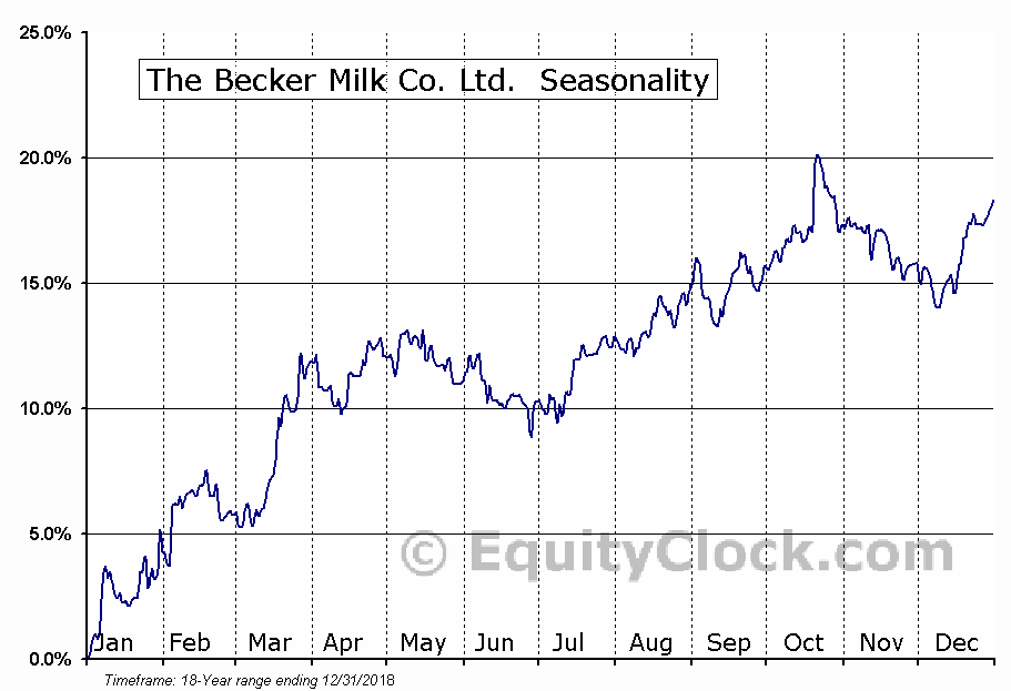 The Becker Milk Co. Ltd. (TSE:BEK-B) Seasonal Chart