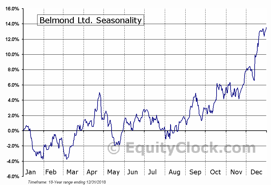 Belmond Ltd. (NYSE:BEL) Seasonal Chart