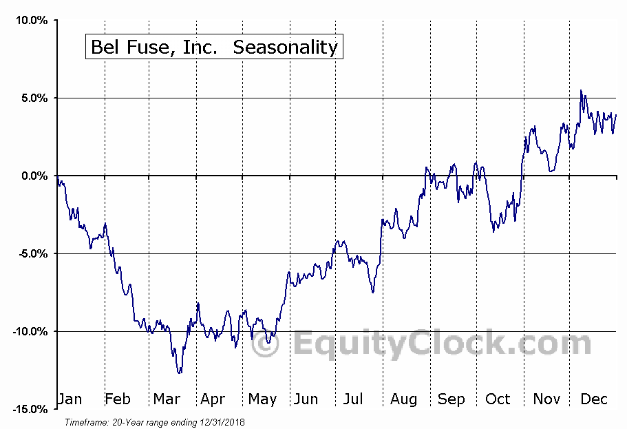 Bel Fuse, Inc. (NASD:BELFA) Seasonal Chart