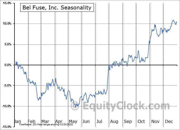 Bel Fuse, Inc. (NASD:BELFB) Seasonal Chart