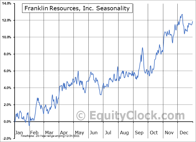 Franklin Resources, Inc. (NYSE:BEN) Seasonal Chart