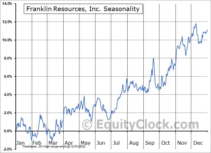 Franklin Resources, Inc. (NYSE:BEN) Seasonal Chart