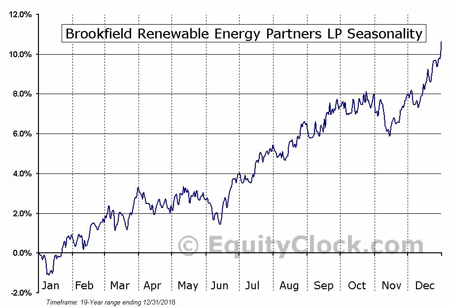 Brookfield Renewable Energy Partners LP (TSE:BEP.UN) Seasonal Chart