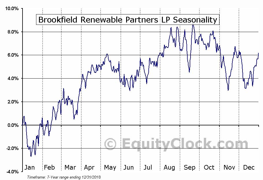 Brookfield Renewable Partners LP (NYSE:BEP) Seasonal Chart