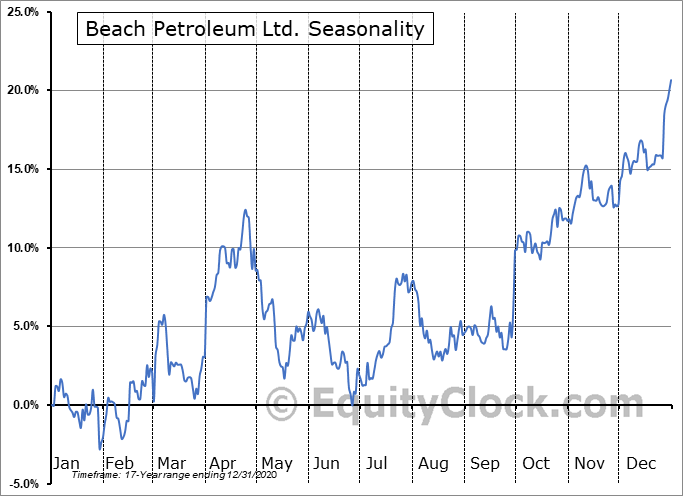 Beach Petroleum Ltd. (OTCMKT:BEPTF) Seasonal Chart