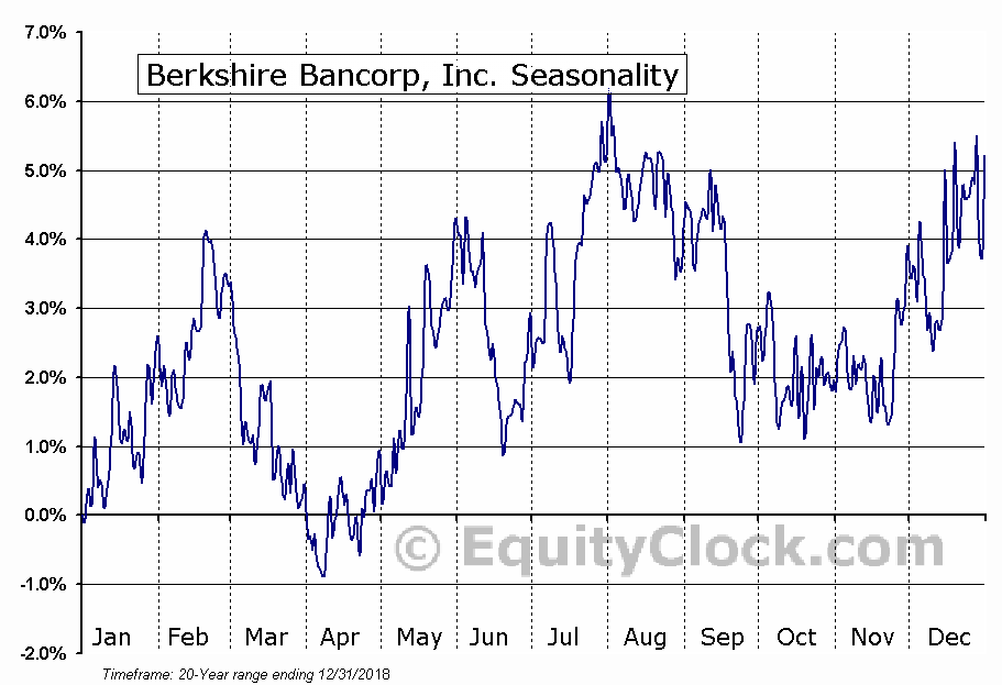 Berkshire Bancorp, Inc. (OTCMKT:BERK) Seasonal Chart