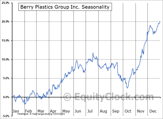 Berry Plastics Group Inc. (NYSE:BERY) Seasonal Chart