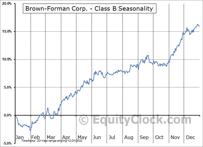 Brown-Forman Corp. - Class B (NYSE:BF/B) Seasonal Chart