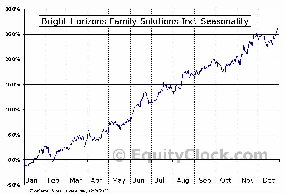 Bright Horizons Family Solutions Inc. (NYSE:BFAM) Seasonal Chart