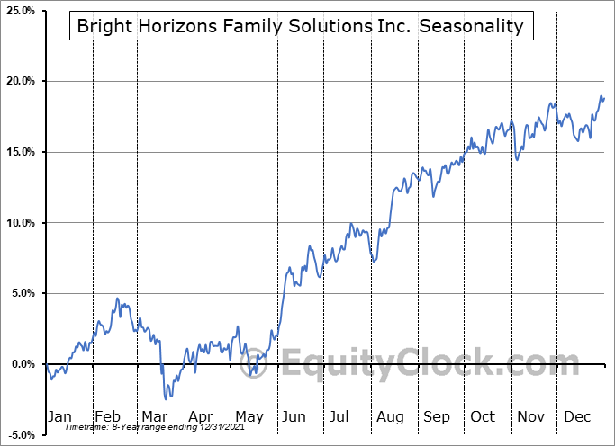 Bright Horizons Family Solutions Inc. (NYSE:BFAM) Seasonal Chart